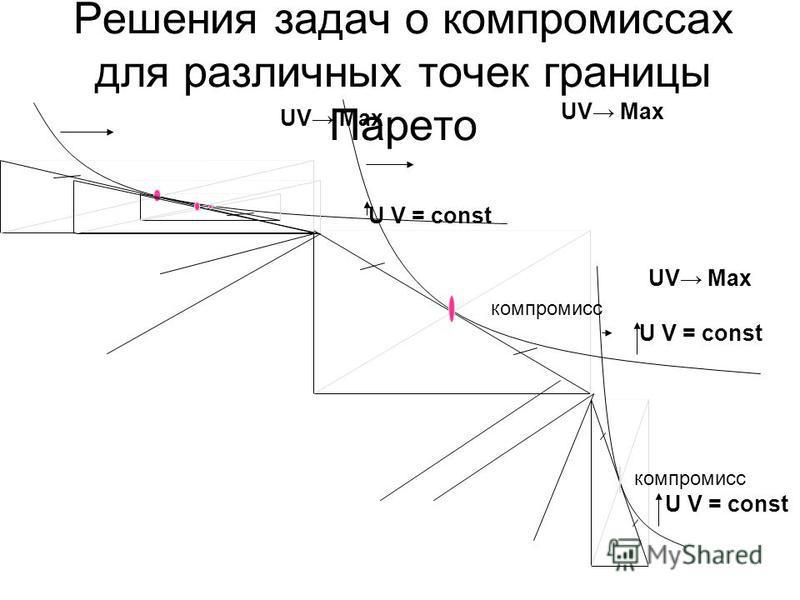 Решения задач о компромиссах для различных точек границы Парето компромисс UV Max U V = const компромисс UV Max U V = const UV Max U V = const