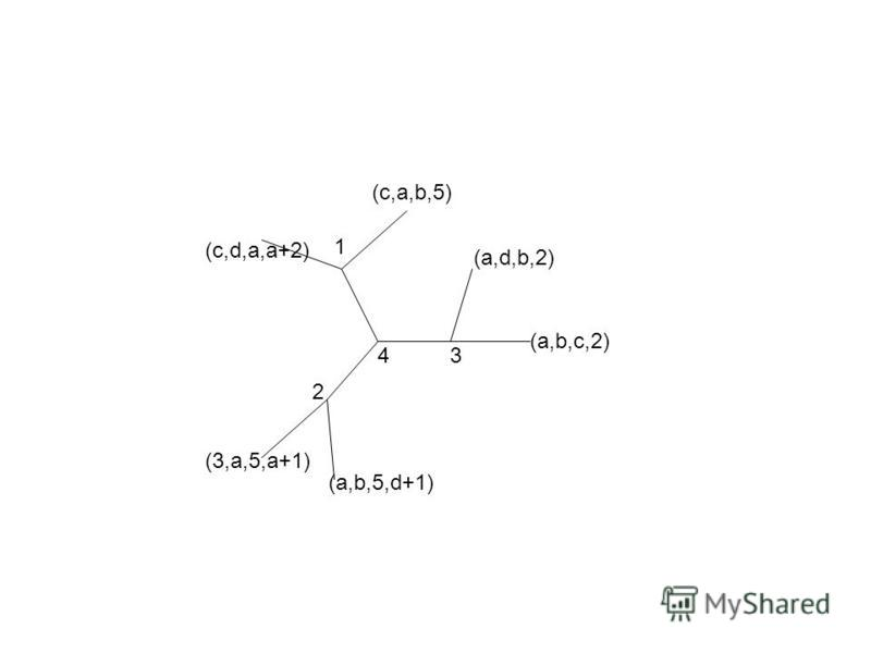 4 2 1 3 (a,b,c,2) (a,d,b,2) (c,a,b,5) (3,a,5,a+1) (a,b,5,d+1) (c,d,a,a+2)