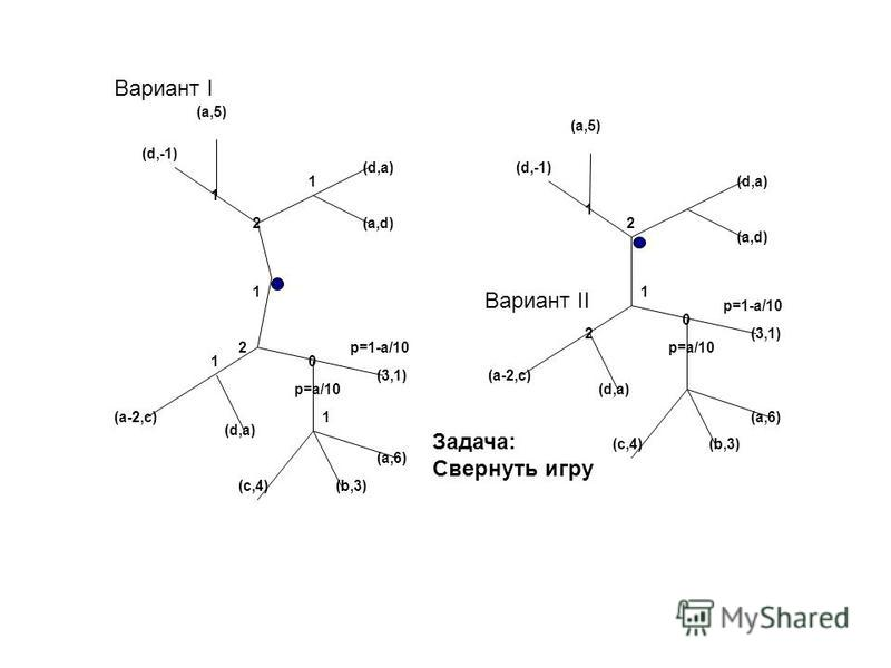 Вариант I 1 2 0 2 1 (d,a) (a,5) (d,-1) p=a/10 p=1-a/10 (3,1) (a,6) (b,3) (a,d) (a-2,c) (d,a) (c,4) 1 2 0 2 1 (d,a) (a,5) (d,-1) p=a/10 p=1-a/10 (3,1) (a,6) (b,3) (a,d) (a-2,c) (d,a) (c,4) 1 1 1 Вариант II Задача: Свернуть игру