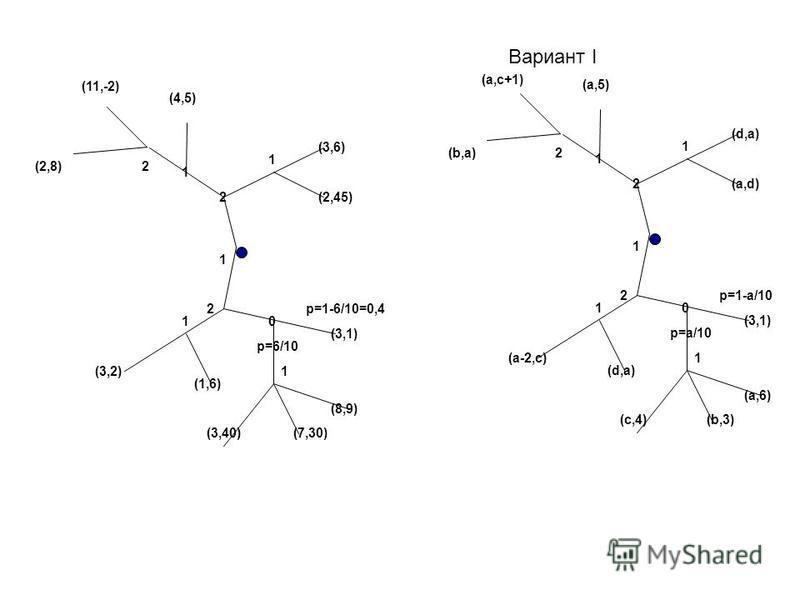 Вариант I 1 2 0 2 1 (d,a) (a,5) (a,c+1) p=a/10 p=1-a/10 (3,1) (a,6) (b,3) (a,d) (a-2,c) (d,a) (c,4) 1 2 0 2 1 (d,a) (a,5) (d,-1) p=a/10 p=1-a/10 (3,1) (a,6) (b,3) (a,d) (a-2,c) (d,a) (c,4) 1 1 1 2(b,a) 1 2 0 2 1 (3,6) (4,5) (11,-2) p=6/10 p=1-6/10=0,