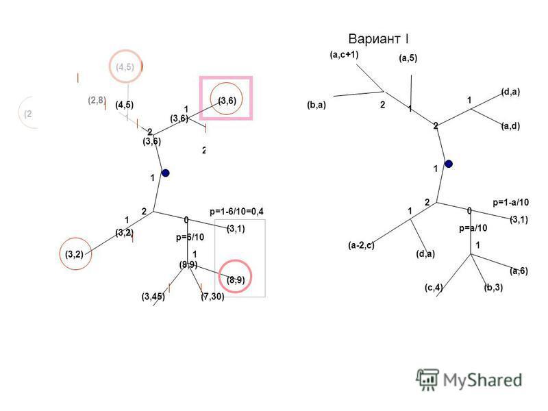 Вариант I 1 2 0 2 1 (d,a) (a,5) (a,c+1) p=a/10 p=1-a/10 (3,1) (a,6) (b,3) (a,d) (a-2,c) (d,a) (c,4) 1 2 0 2 1 (d,a) (a,5) (d,-1) p=a/10 p=1-a/10 (3,1) (a,6) (b,3) (a,d) (a-2,c) (d,a) (c,4) 1 1 1 2(b,a) 1 2 0 2 1 (3,6) (4,5) (1,2) p=6/10 p=1-6/10=0,4