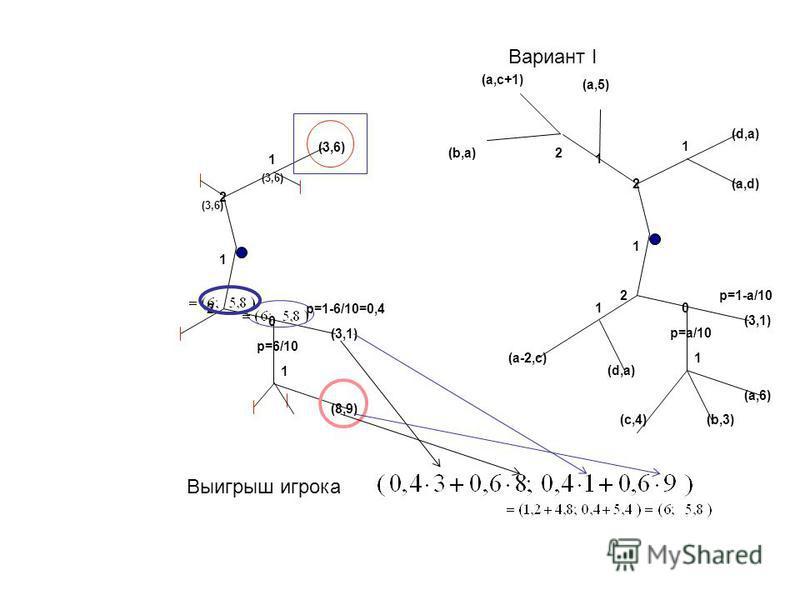 Вариант I 1 2 0 2 1 (d,a) (a,5) (a,c+1) p=a/10 p=1-a/10 (3,1) (a,6) (b,3) (a,d) (a-2,c) (d,a) (c,4) 1 2 0 2 1 (d,a) (a,5) (d,-1) p=a/10 p=1-a/10 (3,1) (a,6) (b,3) (a,d) (a-2,c) (d,a) (c,4) 1 1 1 2(b,a) 1 2 0 2 (3,6) p=6/10 p=1-6/10=0,4 (3,1) (8,9) (2