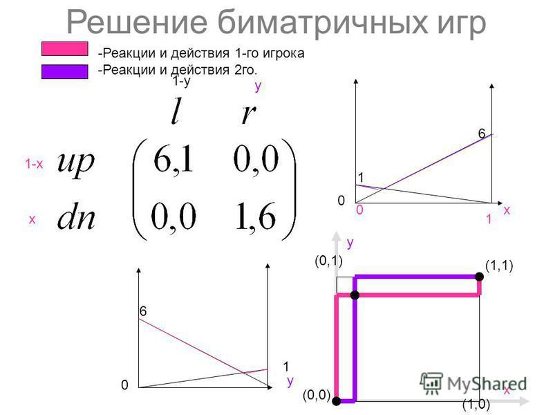 Решение биматричных игр 1-х х y 1-y (0,0) (1,1) (1,0) y (0,1) х 6 1 х 0 1 1 6 y 0 0 -Реакции и действия 1-го игрока -Реакции и действия 2 го.