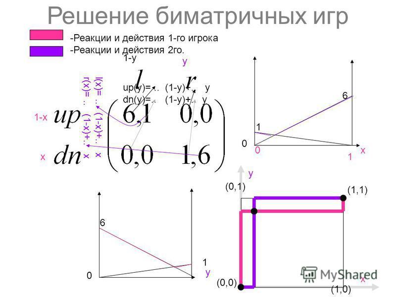 Решение биматричных игр 1-х х y 1-y (0,0) (1,1) (1,0) y (0,1) х 6 1 х 0 1 1 6 y 0 0 -Реакции и действия 1-го игрока -Реакции и действия 2 го. up(y)=.. (1-y)+.. y dn(y)=.. (1-y)+.. y l(x)=.. (1-х)+.. x r(x)=.. (1-х)+.. x