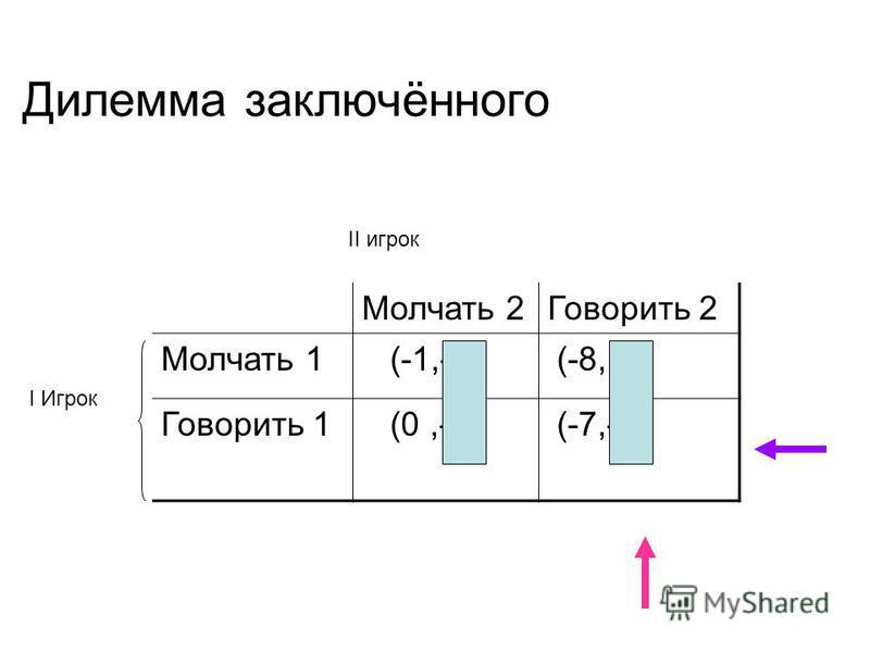 Дилемма заключённого Молчать 2Говорить 2 Молчать 1 (-1,-1) (-8, 0) Говорить 1 (0,-8) (-7,-7) II игрок I Игрок