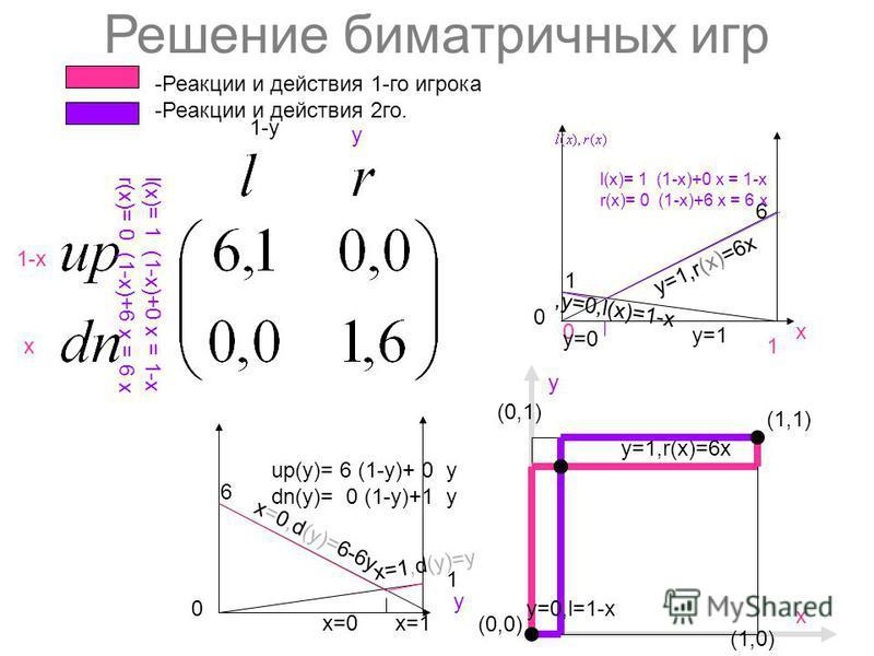 Решение биматричных игр 1-х х y 1-y (0,0) (1,1) (1,0) y (0,1) х 6 1 х 0 1 1 6 y 0 0 -Реакции и действия 1-го игрока -Реакции и действия 2 го. l(х)= 1 (1-х)+0 x = 1-х r(х)= 0 (1-х)+6 x = 6 х up(y)= 6 (1-y)+ 0 y dn(y)= 0 (1-y)+1 y l(х)= 1 (1-х)+0 x = 1