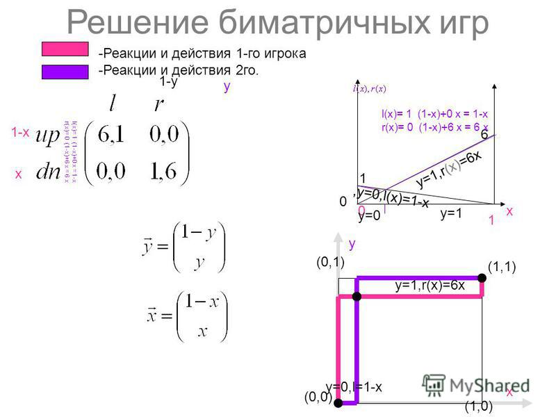 Решение биматричных игр 1-х х y 1-y (0,0) (1,1) (1,0) y (0,1) х 6 1 х 0 1 0 -Реакции и действия 1-го игрока -Реакции и действия 2 го. l(х)= 1 (1-х)+0 x = 1-х r(х)= 0 (1-х)+6 x = 6 х l(х)= 1 (1-х)+0 x = 1-х r(х)= 0 (1-х)+6 x = 6 х y=1,r(x)=6x,y=0,l(x)