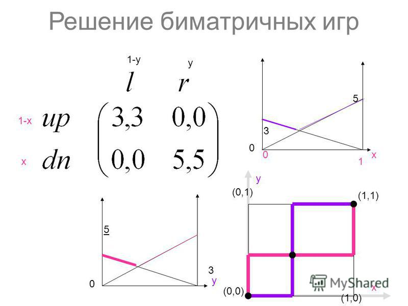 Решение биматричных игр 1-х х y 1-y (0,0) (1,1) (1,0) y (0,1) х 5 3 х 0 1 3 y 5 0 0