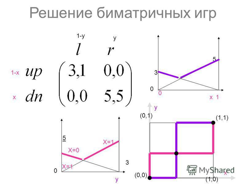 Решение биматричных игр 1-х х y 1-y (0,0) (1,1) (1,0) y (0,1) х 5 3 х 0 1 3 y 5 Х=0 Х=1 0 0