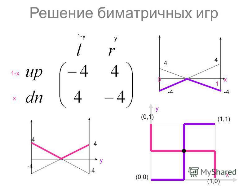 Решение биматричных игр 1-х х y 1-y (0,0) (1,1) (1,0) y (0,1) х 4 4 y -4 4 4 х 0 1