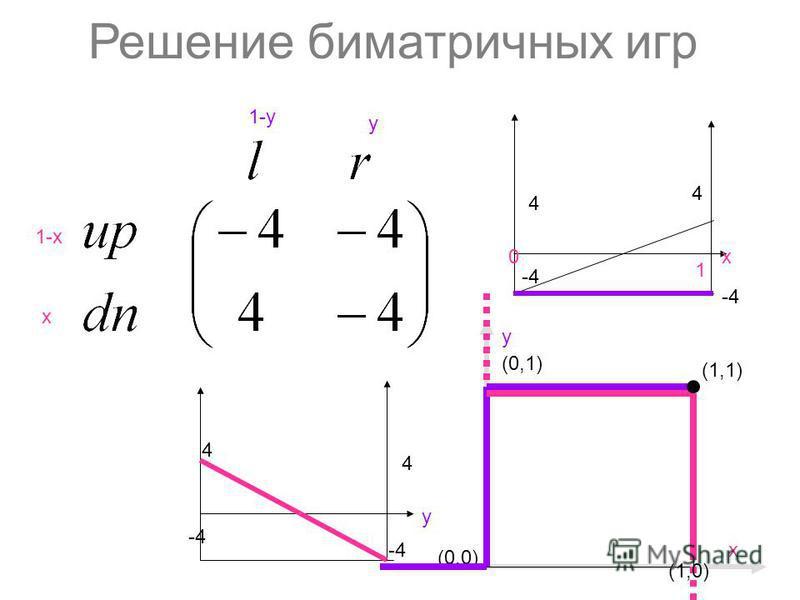 Решение биматричных игр 1-х х y 1-y (0,0) (1,1) y (0,1) х 4 4 х 0 1 4 4 y -4 (1,0)