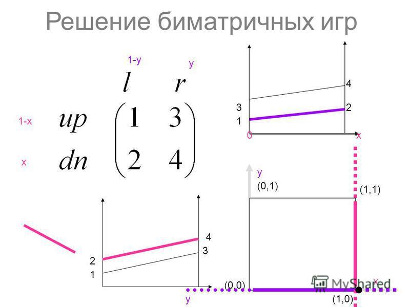 Решение биматричных игр 1-х х y 1-y (0,0) (1,1) y (0,1) х 4 2 y 3 1 (1,0) 4 32 1 х 0