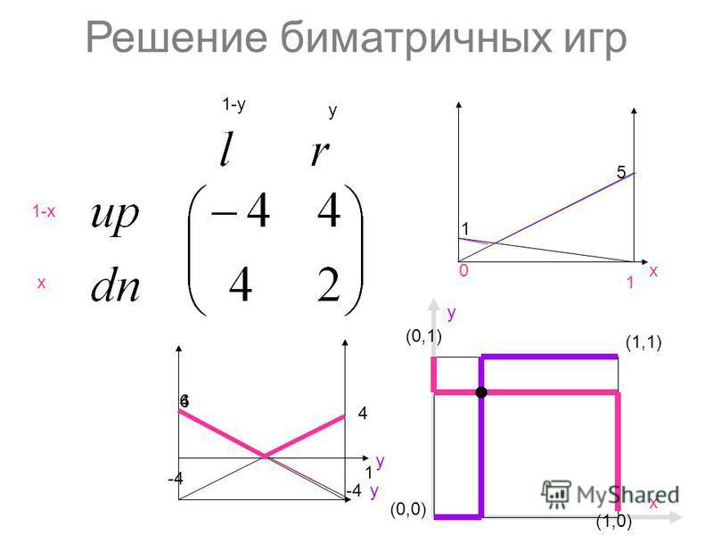 Решение биматричных игр 1-х х y 1-y (0,0) (1,1) (1,0) y (0,1) х 5 1 х 0 1 1 6 y 4 4 y -4