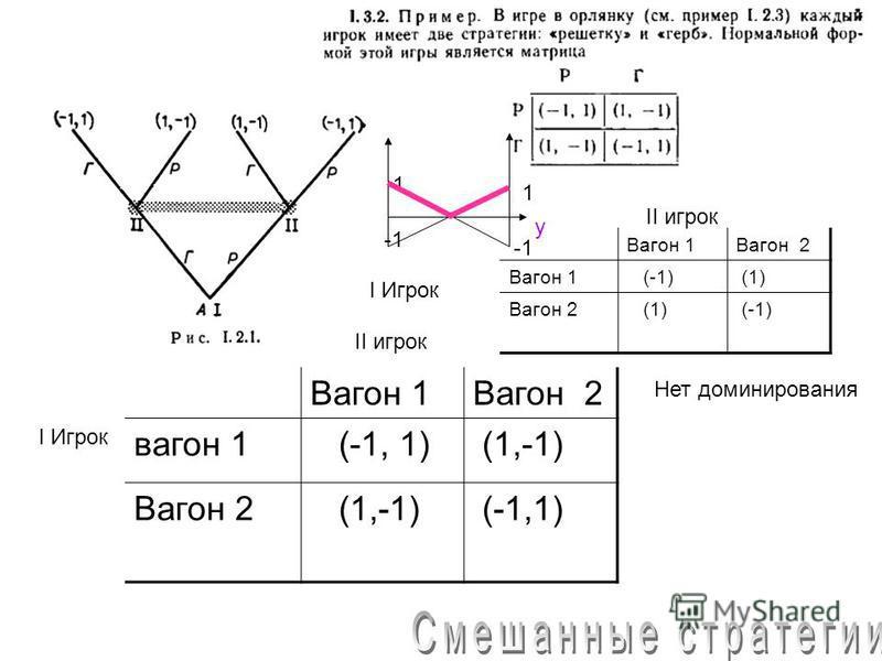 Вагон 1Вагон 2 вагон 1 (-1, 1) (1,-1) Вагон 2 (1,-1) (-1,1) II игрок I Игрок Вагон 1Вагон 2 Вагон 1 (-1) (1) Вагон 2 (1) (-1) I Игрок II игрок Нет доминирования 1 1 y