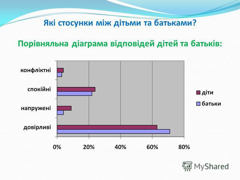 Які стосунки між дітьми та батьками? Порівняльна діаграма відповідей дітей та батьків: