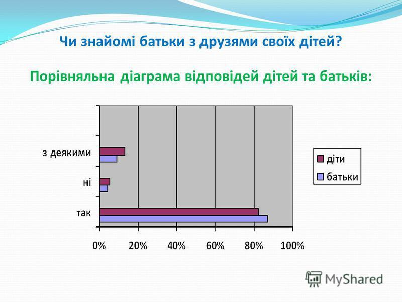 Чи знайомі батьки з друзями своїх дітей? Порівняльна діаграма відповідей дітей та батьків: