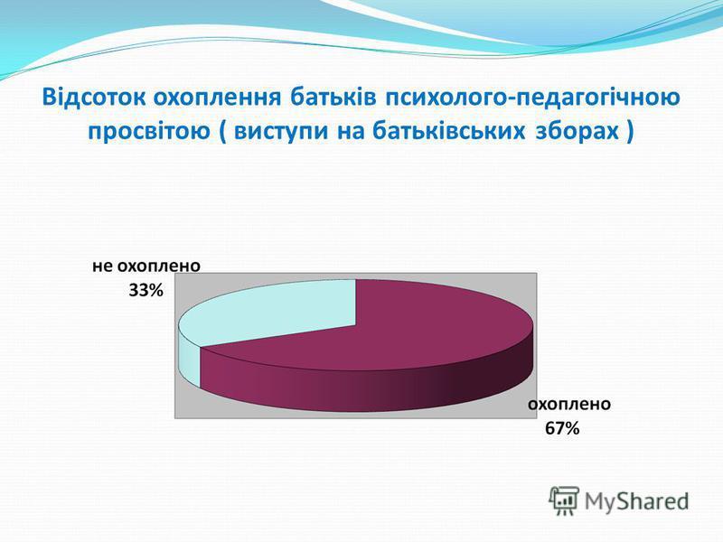 Відсоток охоплення батьків психолого-педагогічною просвітою ( виступи на батьківських зборах )