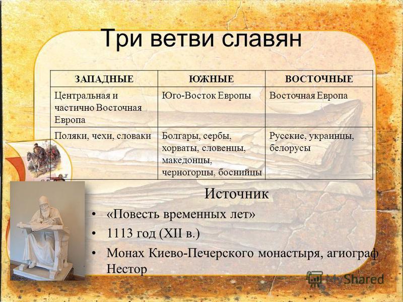 Три ветви славян ЗАПАДНЫЕЮЖНЫЕВОСТОЧНЫЕ Центральная и частично Восточная Европа Юго-Восток Европы Восточная Европа Поляки, чехи, словаки Болгары, сербы, хорваты, словенцы, македонцы, черногорцы, боснийцы Русские, украинцы, белорусы Источник «Повесть