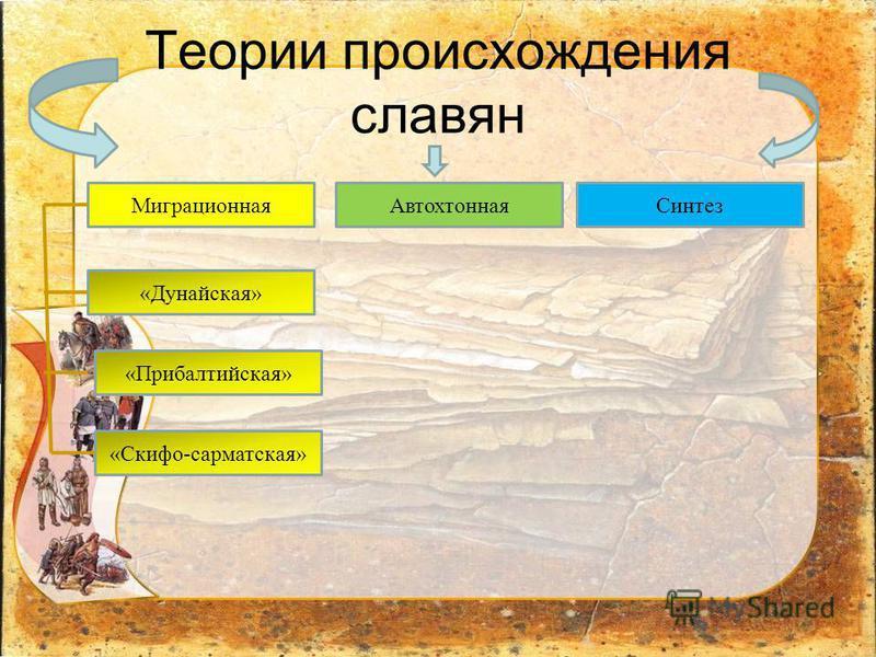 Теория шахматова о происхождении славян