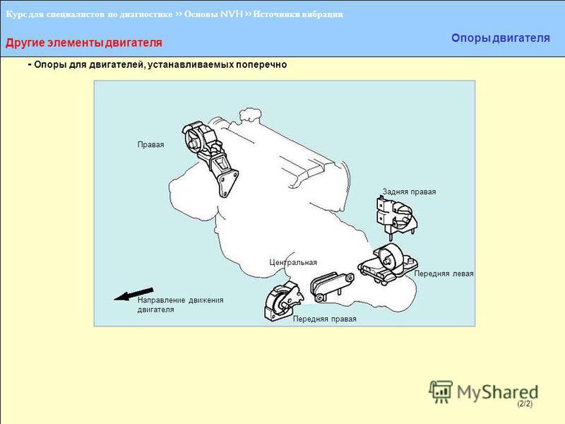 (1/2) Курс для специалистов по диагностике >> Основы NVH >> Источники вибрации Другие элементы двигателя Опоры двигателя - Опоры для двигателей, устанавливаемых поперечно Правая Передняя левая Задняя правая Направление движения двигателя Передняя пра