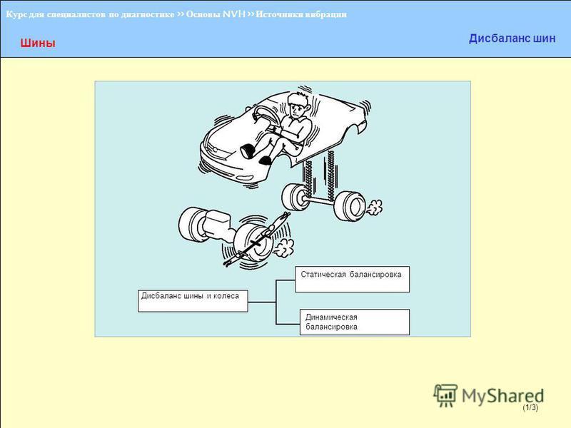 (1/2) Курс для специалистов по диагностике >> Основы NVH >> Источники вибрации Шины Дисбаланс шин Статическая балансировка Динамическая балансировка (1/3) Дисбаланс шины и колеса
