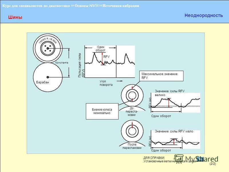 Курс для специалистов по диагностике >> Основы NVH >> Источники вибрации Шины Неоднородность Барабан Константа Пульсация силы (RFV) Один оборот RFV Угол поворота Биение колеса минимально До перестановки После перестановки RFV (кг) Один оборот Значени
