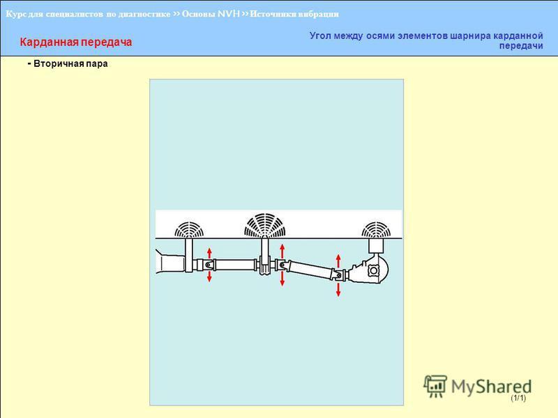 (1/2) Курс для специалистов по диагностике >> Основы NVH >> Источники вибрации Карданная передача Угол между осями элементов шарнира карданной передачи - Вторичная пара (1/1)