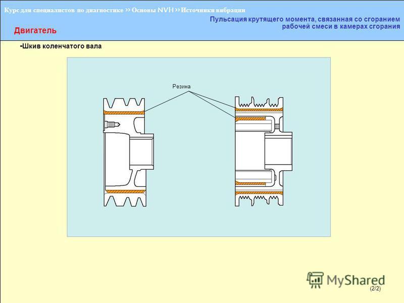 Курс для специалистов по диагностике >> Основы NVH >> Источники вибрации Двигатель Пульсация крутящего момента, связанная со сгоранием рабочей смеси в камерах сгорания - Шкив коленчатого вала Резина (2/2)