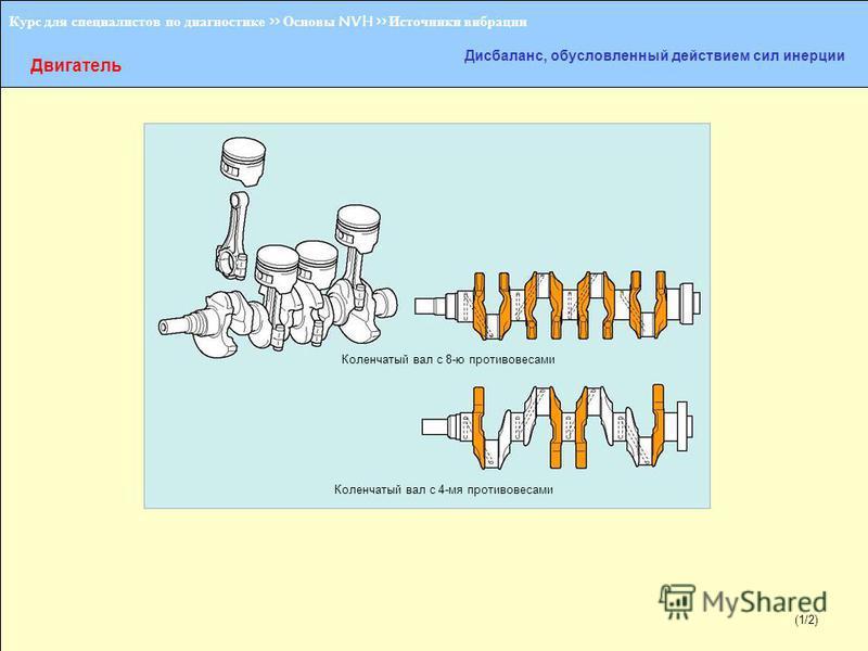 (1/2) Курс для специалистов по диагностике >> Основы NVH >> Источники вибрации Двигатель Дисбаланс, обусловленный действием сил инерции Коленчатый вал с 8-ю противовесами Коленчатый вал с 4-мя противовесами (1/2)