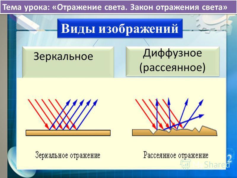 Виды изображений Зеркальное Диффузное (рассеянное) Диффузное (рассеянное) Тема урока: «Отражение света. Закон отражения света»