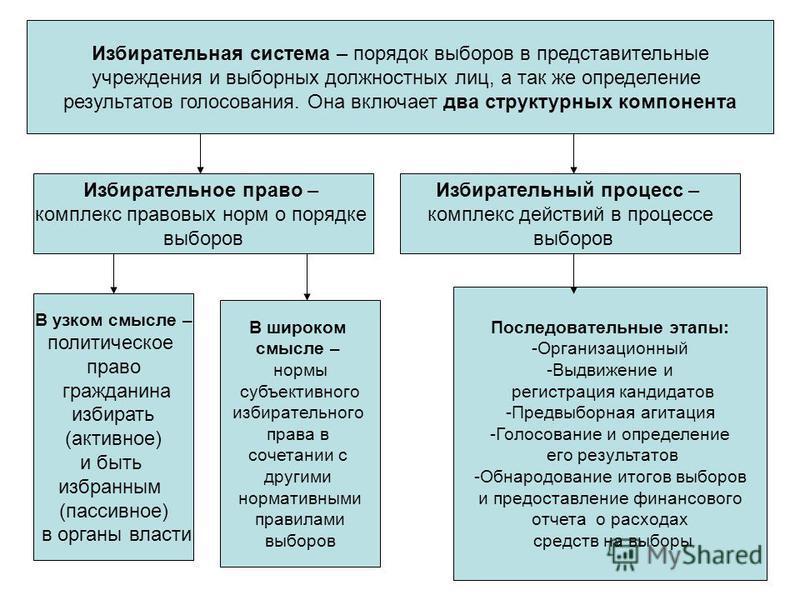 Избирательная система – порядок выборов в представительные учреждения и выборных должностных лиц, а так же определение результатов голосования. Она включает два структурных компонента Избирательное право – комплекс правовых норм о порядке выборов Изб