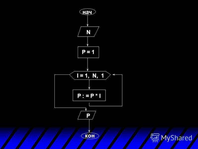 ПРИМЕР: Дано натуральное число N, вычислить N! алг факториал (нат I, N, нат P ) арг N рез P нач ввод N P:=1 для I от 1 до N шаг K нц P:=P*I кц вывод P кон