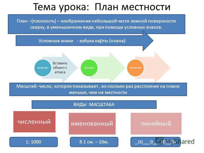 Тема урока: План местности Вставить объект с атласа Синий цвет Зеленыйкоричневый План –(плоскость) – изображение небольшой части земной поверхности сверху, в уменьшенном виде, при помощи условных знаков. Условные знаки - азбука ка р ты (плана) Масшта