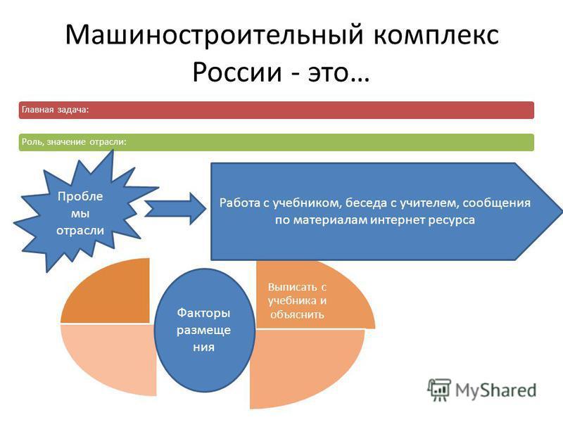 Машиностроительный комплекс России - это… Главная задача:Роль, значение отрасли: Выписать с учебника и объяснить Пробле мы отрасли Работа с учебником, беседа с учителем, сообщения по материалам интернет ресурса Факторы размещения