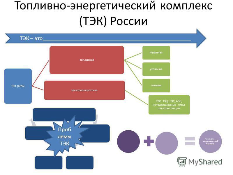 Топливно-энергетический комплекс (ТЭК) России ТЭК (40%) топливная Нефтянаяугольнаягазовая электроэнергетика ТЭС, ТЭЦ, ГЭС, АЭС, нетрадиционные типы электростанций ТЭК – это___________________________________________________ Проб лемы ТЭК Топливно- эн