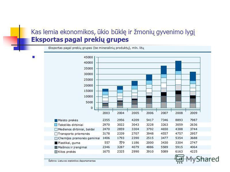 Kas lemia ekonomikos, ūkio būklę ir žmonių gyvenimo lygį Eksportas pagal prekių grupes