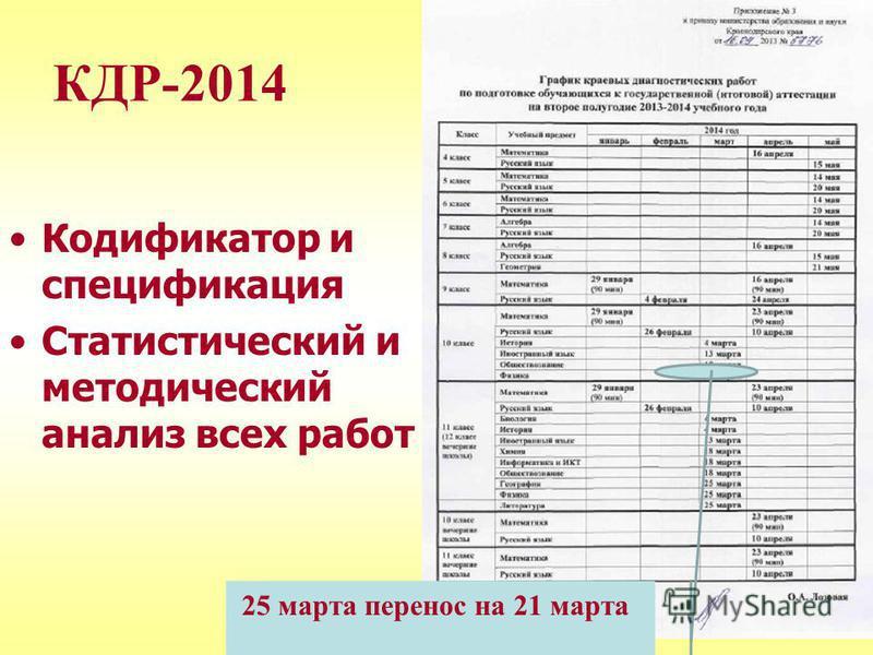 КДР-2014 Кодификатор и спецификация Статистический и методический анализ всех работ 25 марта перенос на 21 марта