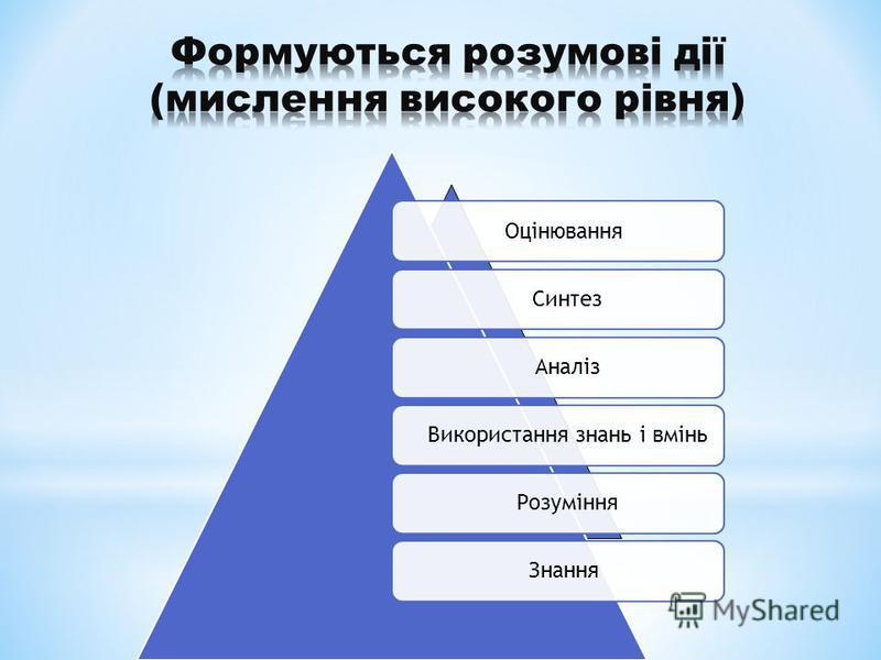 Оцінювання Синтез Аналіз Використання знань і вмінь Розуміння Знання