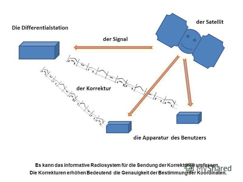 Es kann das informative Radiosystem für die Sendung der Korrekturen umfassen. Die Korrekturen erhöhen Bedeutend die Genauigkeit der Bestimmung der Koordinaten. die Apparatur des Benutzers der Satellit der Signal der Korrektur Die Differentialstation