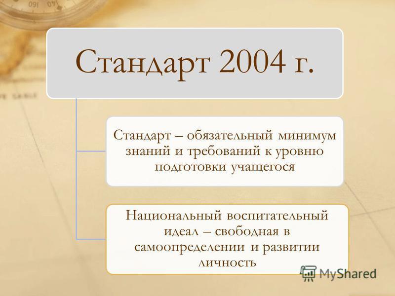Стандарт 2004 г. Стандарт – обязательный минимум знаний и требований к уровню подготовки учащегося Национальный воспитательный идеал – свободная в самоопределении и развитии личность
