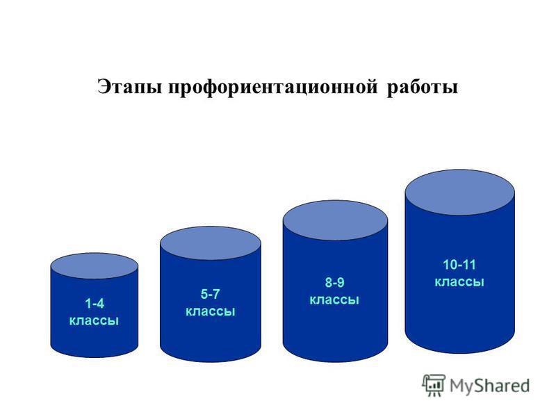 Этапы профориентационной работы 1-4 классы 5-7 классы 8-9 классы 10-11 классы