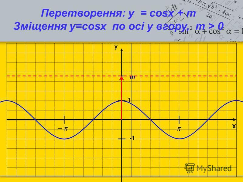 x y 1 Перетворення: y = cosx + m Зміщення у=cosx по осі y вгору, m > 0 m
