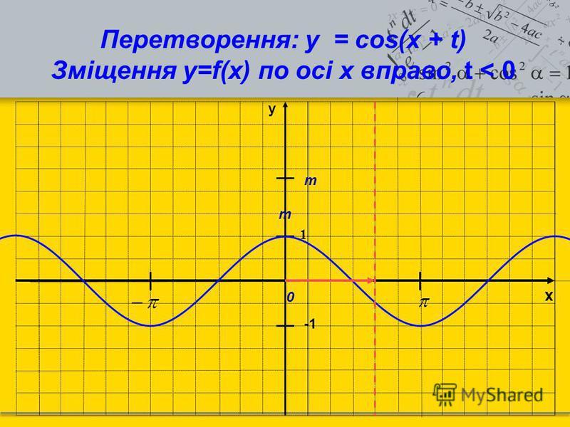 x y 1 Перетворення: y = cos(x + t) Зміщення у=f(x) по осі х вправо, t < 0 m m 0