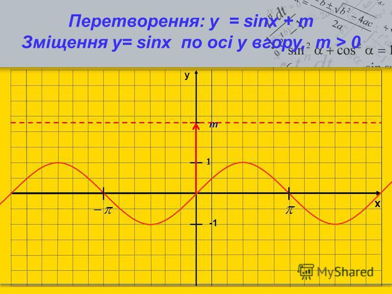 x y 1 Перетворення: y = sinx + m Зміщення у= sinx по осі y вгору, m > 0 m