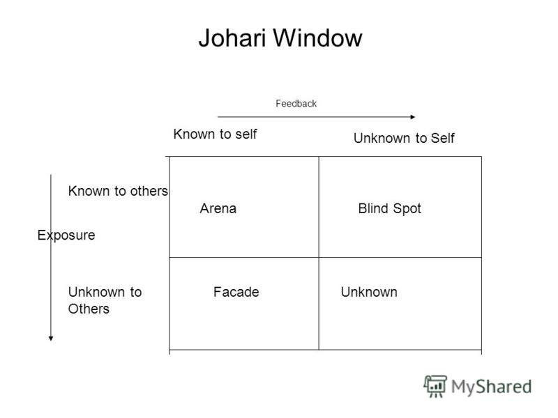 Johari Window ArenaBlind Spot FacadeUnknown Known to self Unknown to Self Known to others Unknown to Others Feedback Exposure