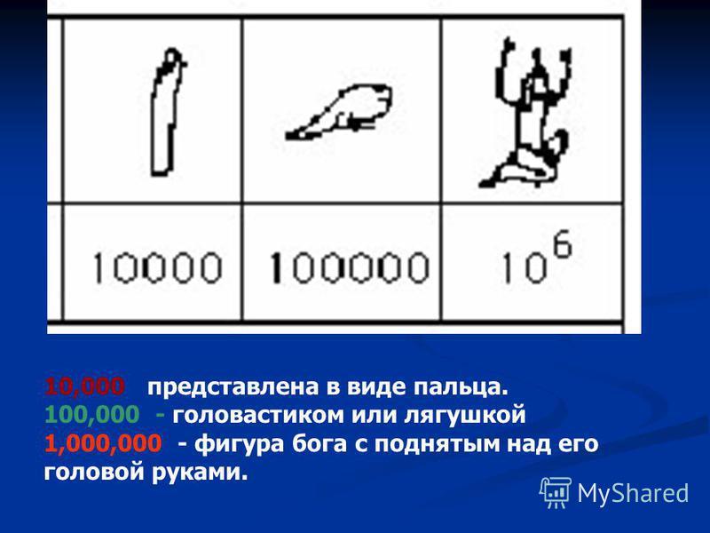 10,000 представлена в виде пальца. 100,000 - головастиком или лягушкой 1,000,000 - фигура бога с поднятым над его головой руками.