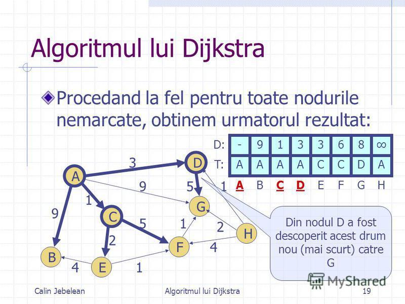 Calin JebeleanAlgoritmul lui Dijkstra19 Algoritmul lui Dijkstra Procedand la fel pentru toate nodurile nemarcate, obtinem urmatorul rezultat: 9 1 4 9 3 1 2 5 1 4 1 2 A B C D E F G H 5 -913368 ABCDE FG H AAAACCDA D: T: Din nodul D a fost descoperit ac