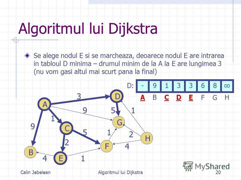 Calin JebeleanAlgoritmul lui Dijkstra20 Algoritmul lui Dijkstra Se alege nodul E si se marcheaza, deoarece nodul E are intrarea in tabloul D minima – drumul minim de la A la E are lungimea 3 (nu vom gasi altul mai scurt pana la final) -913368 ABCDE F