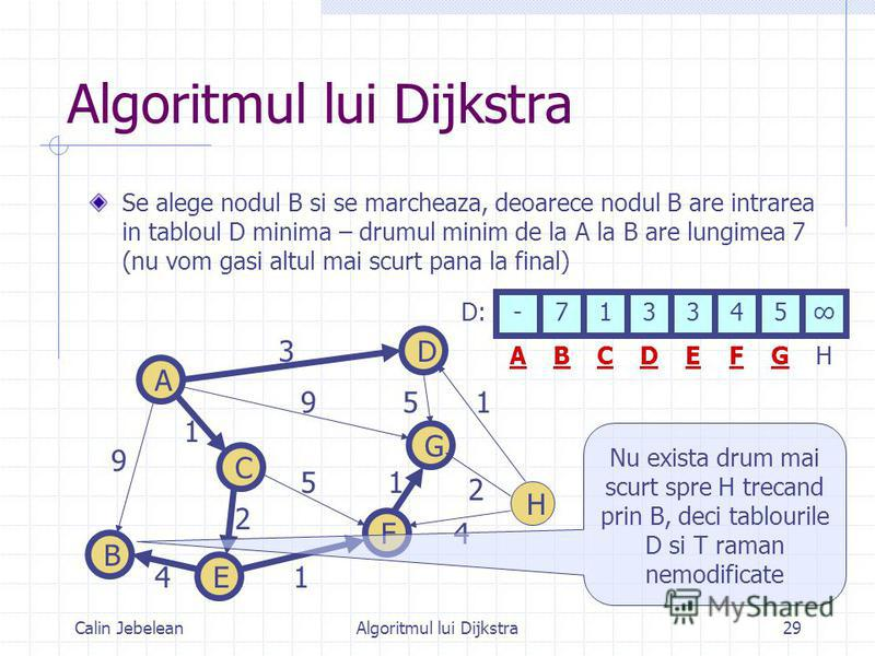 Calin JebeleanAlgoritmul lui Dijkstra29 Algoritmul lui Dijkstra Se alege nodul B si se marcheaza, deoarece nodul B are intrarea in tabloul D minima – drumul minim de la A la B are lungimea 7 (nu vom gasi altul mai scurt pana la final) 9 1 4 9 3 1 2 5