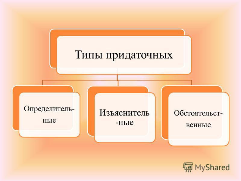 Типы придаточных Определитель- ные Изъяснитель -ные Обстоятельст- венные